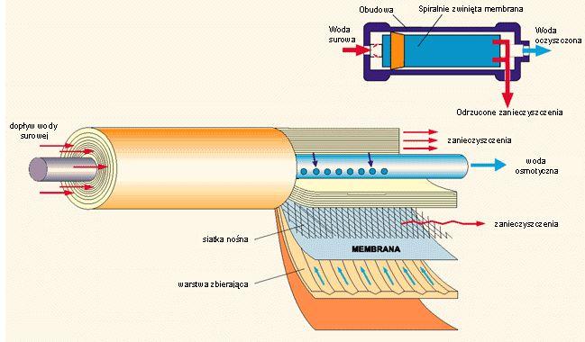 Moduł spiralny membrany stosowany w RO w gospodarstwach domowych